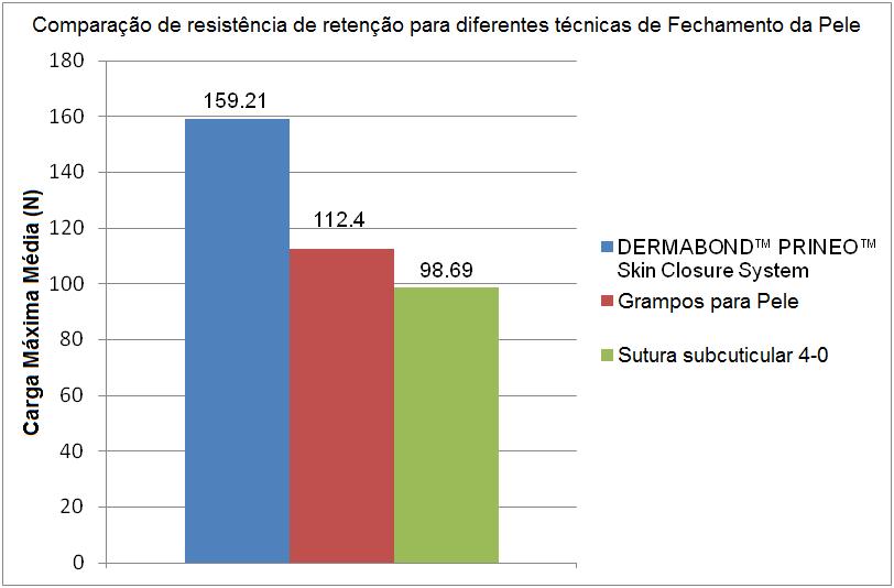 Diferentes Técnicas de Fechamento da Pele